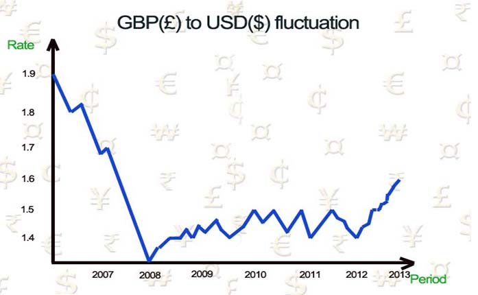 Fluctuating exchange rates making it